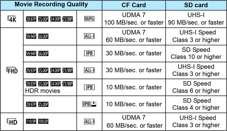 memóriakártyák jelölései